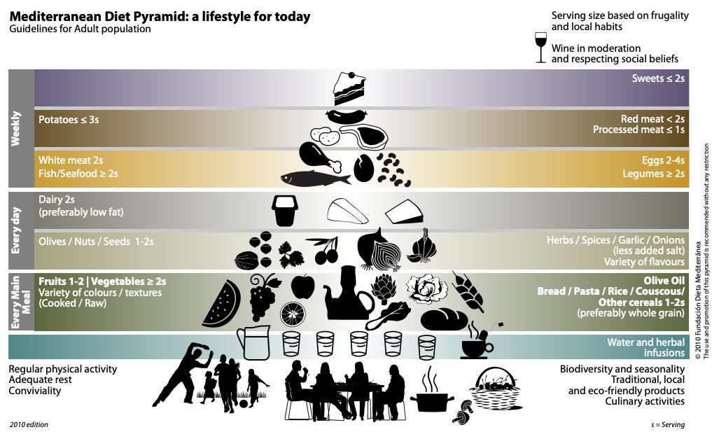 Dieta śródziemnomorska piramida